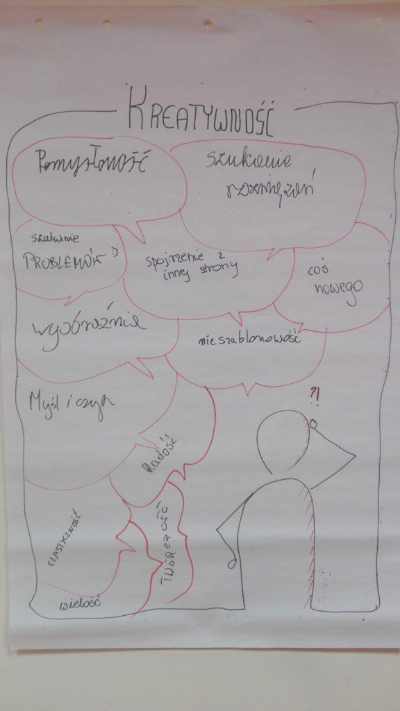 Z czym kreatywność kojarzy się uczestnikom kursu?
