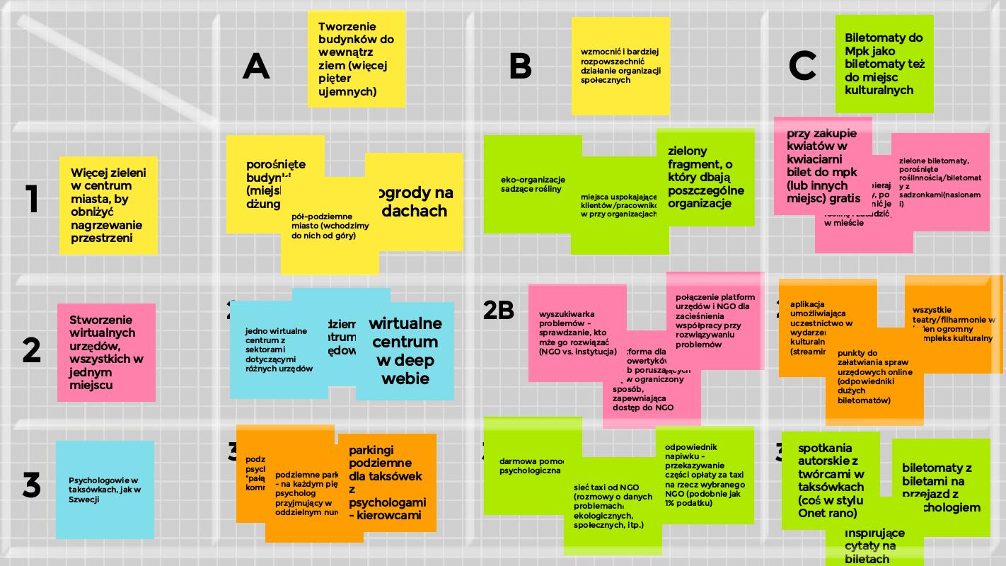 Twórcze myślenie w praktyce - siatka pomysłów